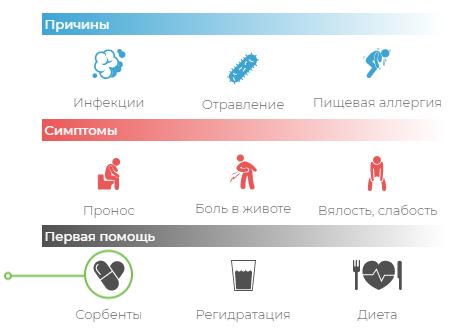 Что такое диарея (понос): виды, причины, лечение и профилактика