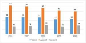 Сколько людей в России курят?