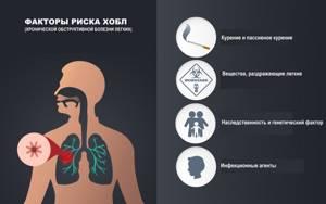 Легкие и их болезни - симптомы и лечение