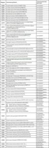 Пищевые консерванты (Е200 - Е299): Какие вещества продлевают срок годности нашей еды?