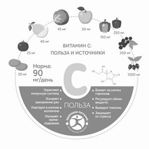 Витамин С (аскорбиновая кислота)