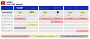 Вред чипсов: чем опасен акриламид?