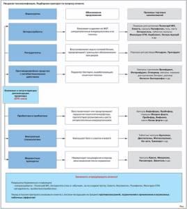 Пищевые токсикоинфекции и токсикозы (toxico-infectiones alimentares)